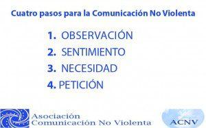 Los cuatro pasos de la CNV